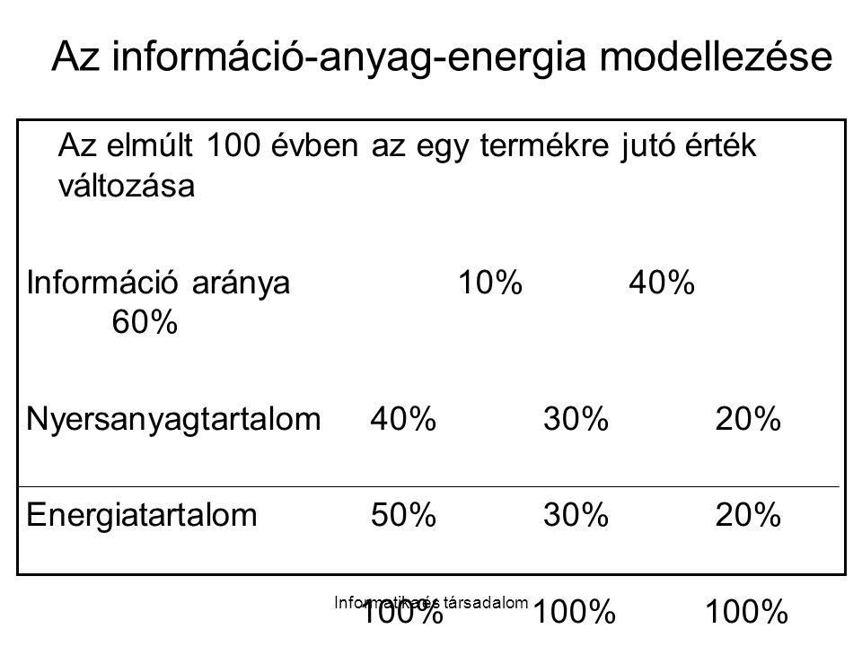 Informatika és társadalom Az információ-anyag-energia modellezése Az elmúlt 100 évben az egy termékre jutó érték változása Információ aránya10%40% 60% Nyersanyagtartalom40%30%20% Energiatartalom50%30%20% 100% 100% 100%