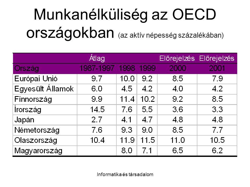 Informatika és társadalom Munkanélküliség az OECD országokban (az aktív népesség százalékában)
