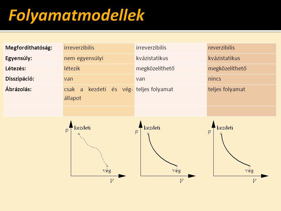 Megfordíthatóság:irreverzibilis reverzibilis Egyensúly:nem egyensúlyikvázistatikus Létezés:létezikmegközelíthető Disszipáció:van nincs Ábrázolás: csak a kezdeti és vég- állapot teljes folyamat