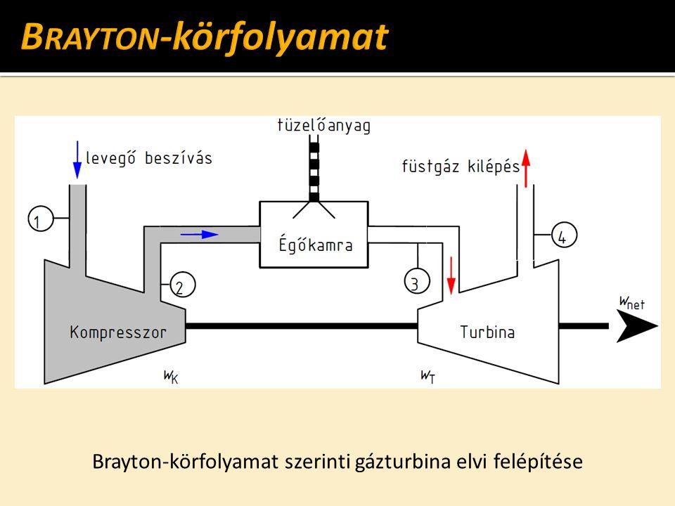 Brayton-körfolyamat szerinti gázturbina elvi felépítése