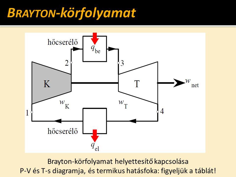 Brayton-körfolyamat helyettesítő kapcsolása P-V és T-s diagramja, és termikus hatásfoka: figyeljük a táblát!