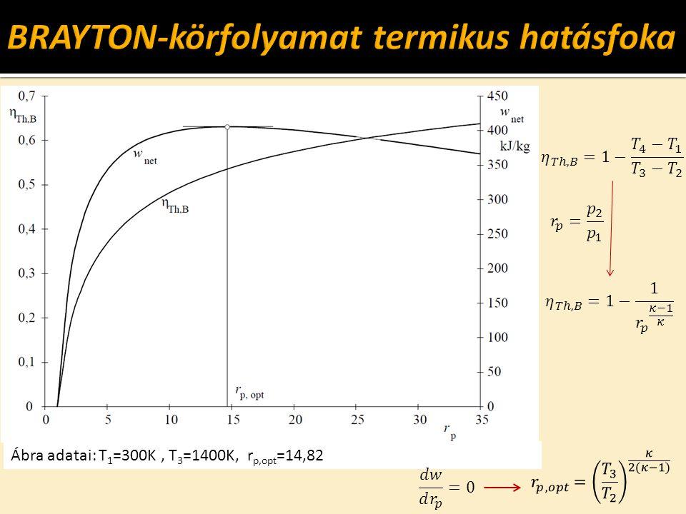 Ábra adatai: T 1 =300K, T 3 =1400K, r p,opt =14,82