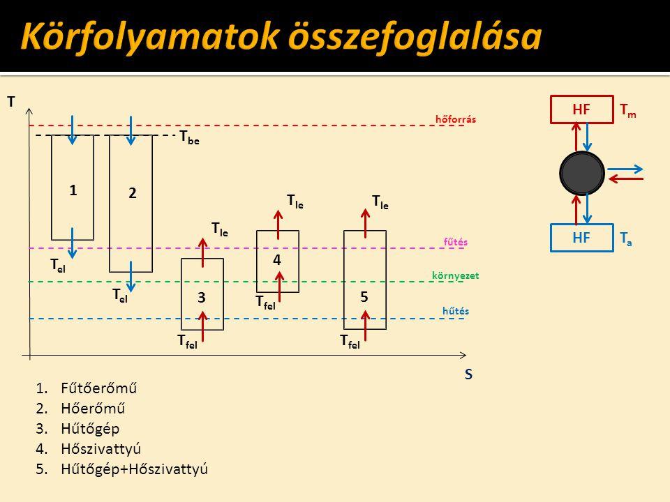 HF TmTm TaTa T S hőforrás fűtés környezet hűtés T be T el 1 2 T fel 3 T le T fel 4 T le T fel 5 T le 1.Fűtőerőmű 2.Hőerőmű 3.Hűtőgép 4.Hőszivattyú 5.H