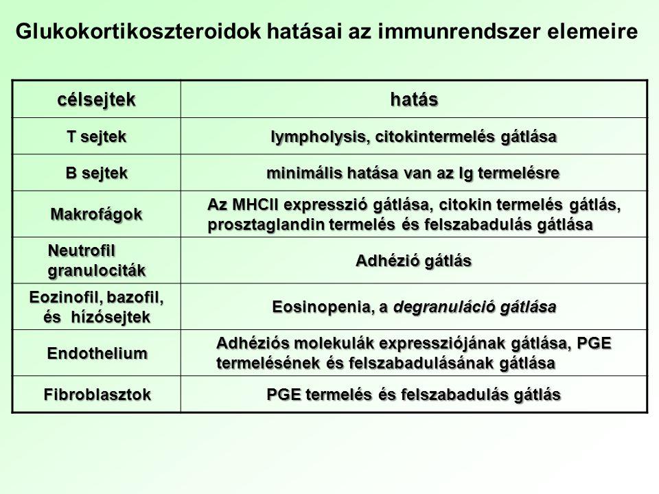 Kortikoszteroidok megbízható hatás, megbízható mellékhatások Szisztémásan adott szteroidok mellékhatásai, a teljesség igénye nélkül: -Elhízás (centrális típusú) -Növekedési visszamaradás gyermekkorban -Fogékonyság fertőzésekre -Thrombosishajlam, coronariabetegség kockázata nő -Elhúzódó sebgyógyulás, fekélyek kialakulás -Gyomorfekély -Osteoporosis, asepticus csontnecrosis, szteroidmyopathia -Hypertonia -Hirsutismus, bőr atrophia, szteroid acne -Glaucoma, cataracta -Psychés zavarok Rendszabályok: szigorú dózishatárok, alternáló adagolás, fokozatos leépítés Lokális alkalmazás: kevesebb (elhanyagolható) mellékhatás!