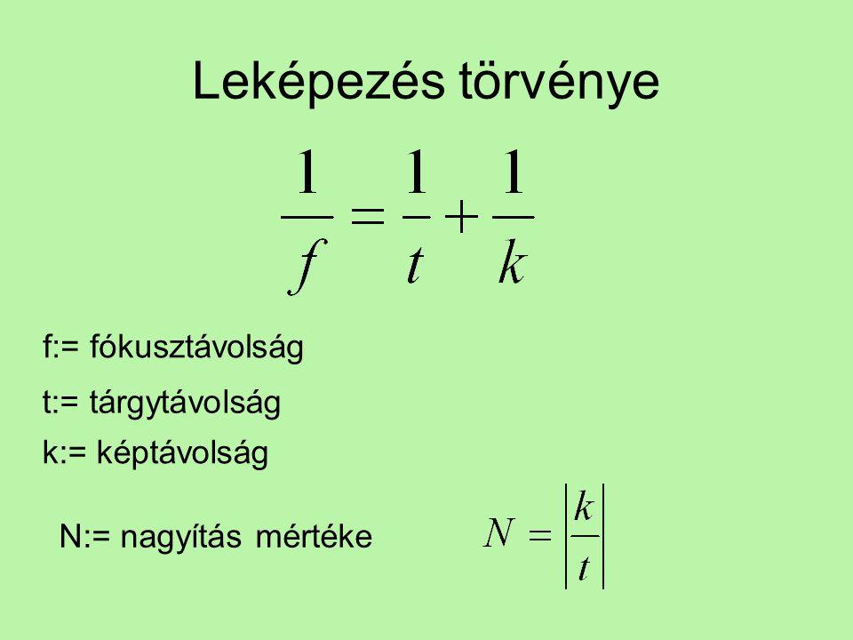 Leképezés törvénye f:= fókusztávolság t:= tárgytávolság k:= képtávolság N:= nagyítás mértéke