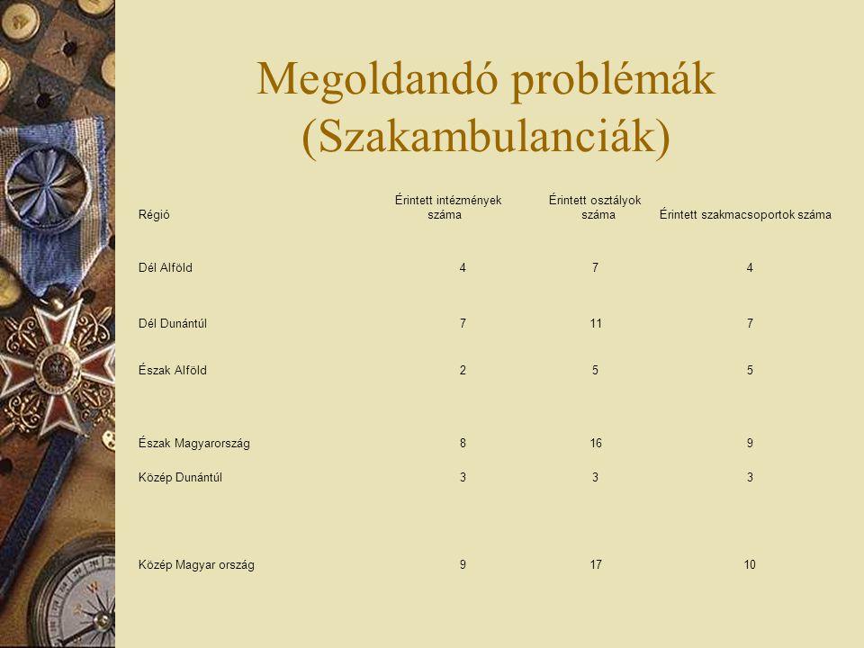Megoldandó problémák (Szakambulanciák) Régió Érintett intézmények száma Érintett osztályok számaÉrintett szakmacsoportok száma Dél Alföld474 Dél Dunán