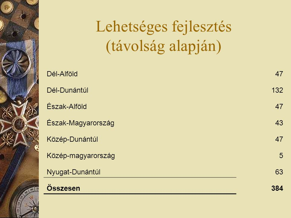 Lehetséges fejlesztés (távolság alapján) Dél-Alföld47 Dél-Dunántúl132 Észak-Alföld47 Észak-Magyarország43 Közép-Dunántúl47 Közép-magyarország5 Nyugat-