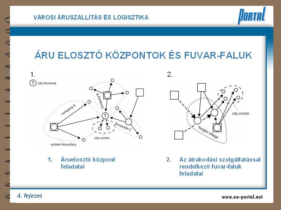 5 A logisztikai szemlélet csapdája Intermodális központ, áruelosztó stb.