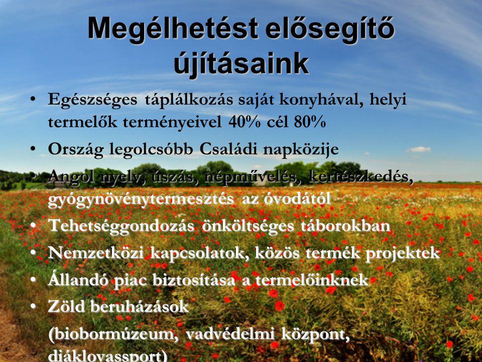 Megélhetést elősegítő újításaink Egészséges táplálkozás saját konyhával, helyi termelők terményeivel 40% cél 80% Ország legolcsóbb Családi napközije Angol nyelv, úszás, népművelés, kertészkedés, gyógynövénytermesztés az óvodátólAngol nyelv, úszás, népművelés, kertészkedés, gyógynövénytermesztés az óvodától Tehetséggondozás önköltséges táborokbanTehetséggondozás önköltséges táborokban Nemzetközi kapcsolatok, közös termék projektekNemzetközi kapcsolatok, közös termék projektek Állandó piac biztosítása a termelőinknekÁllandó piac biztosítása a termelőinknek Zöld beruházásokZöld beruházások (biobormúzeum, vadvédelmi központ, diáklovassport)