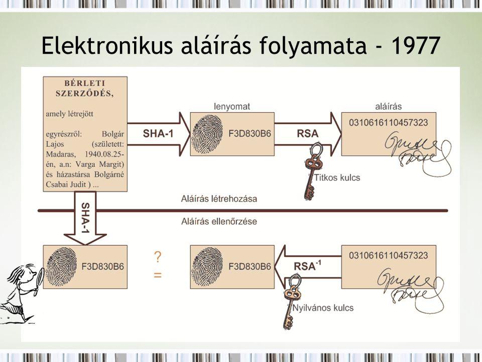 Elektronikus aláírás folyamata - 1977
