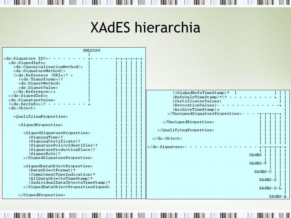 XAdES hierarchia