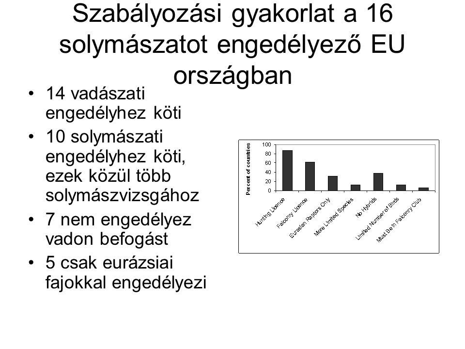 Szabályozási gyakorlat a 16 solymászatot engedélyező EU országban 14 vadászati engedélyhez köti 10 solymászati engedélyhez köti, ezek közül több solym