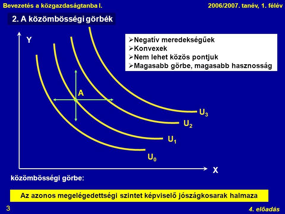 Bevezetés a közgazdaságtanba I.2006/2007. tanév, 1. félév 4. előadás 3 2. A közömbösségi görbék Y X  A U0U0 U1U1 U2U2 U3U3 Az azonos megelégedettségi