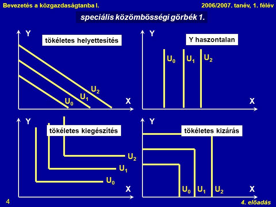 Bevezetés a közgazdaságtanba I.2006/2007. tanév, 1. félév 4. előadás 4 speciális közömbösségi görbék 1. Y X Y X Y X Y X U0U0 U1U1 U2U2 U0U0 U1U1 U2U2
