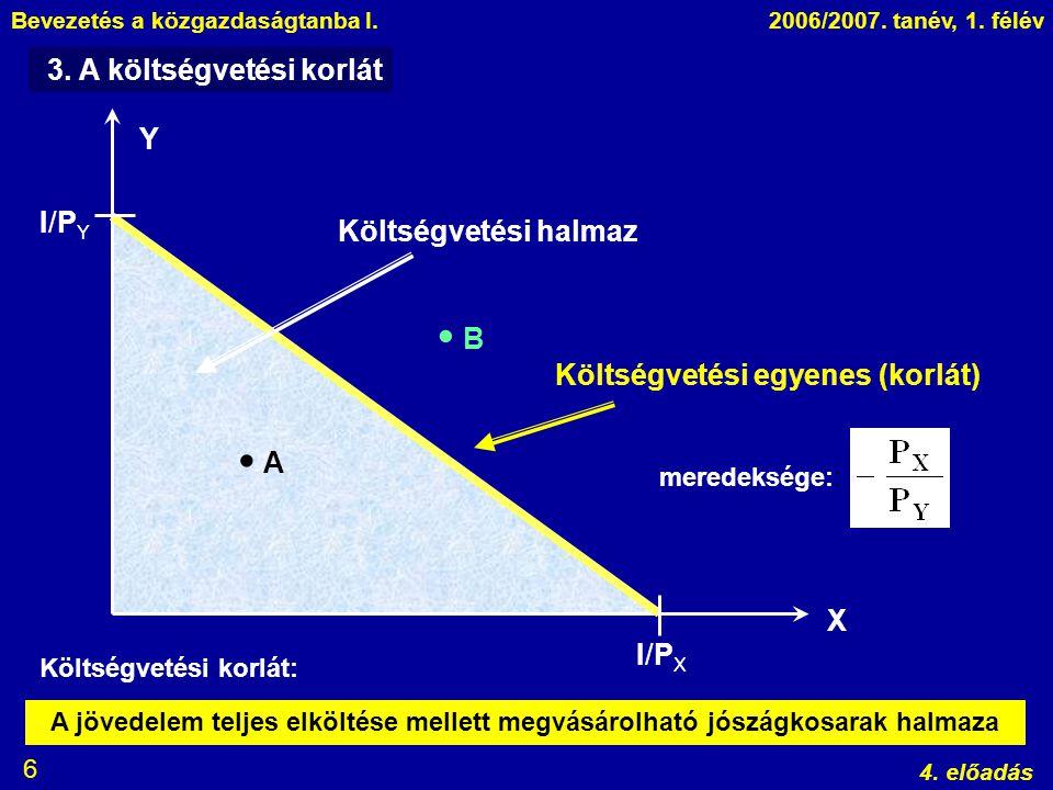 Bevezetés a közgazdaságtanba I.2006/2007. tanév, 1. félév 4. előadás 6 3. A költségvetési korlát Y X   A B Költségvetési halmaz Költségvetési egyene