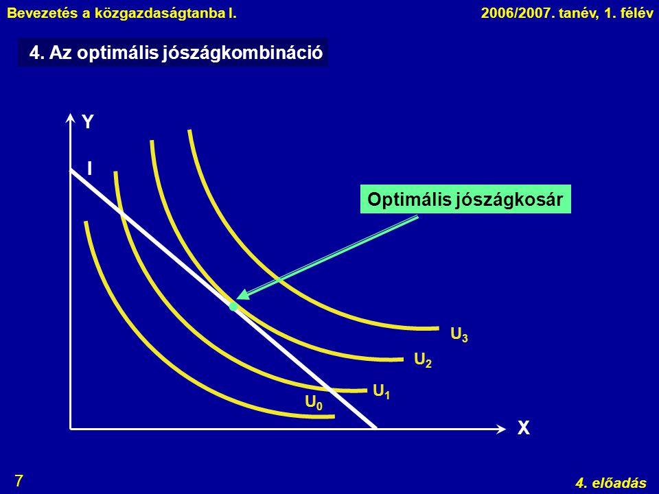 Bevezetés a közgazdaságtanba I.2006/2007. tanév, 1. félév 4. előadás 7 Y X U0U0 U1U1 U2U2 U3U3 4. Az optimális jószágkombináció I  Optimális jószágko