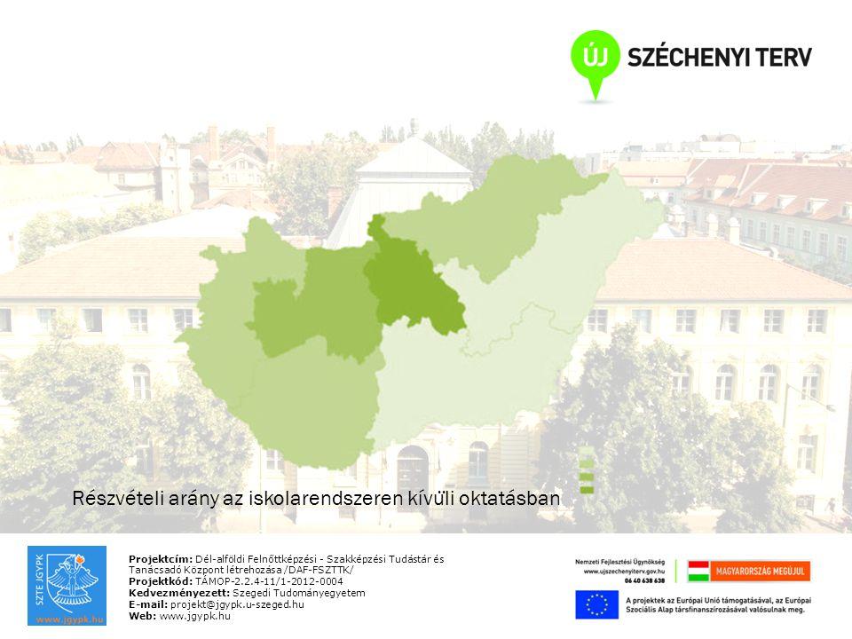 Projektcím: Dél-alföldi Felnőttképzési - Szakképzési Tudástár és Tanácsadó Központ létrehozása /DAF-FSZTTK/ Projektkód: TÁMOP-2.2.4-11/1-2012-0004 Kedvezményezett: Szegedi Tudományegyetem E-mail: projekt@jgypk.u-szeged.hu Web: www.jgypk.hu Részvételi arány az iskolarendszeren kívu ̈ li oktatásban