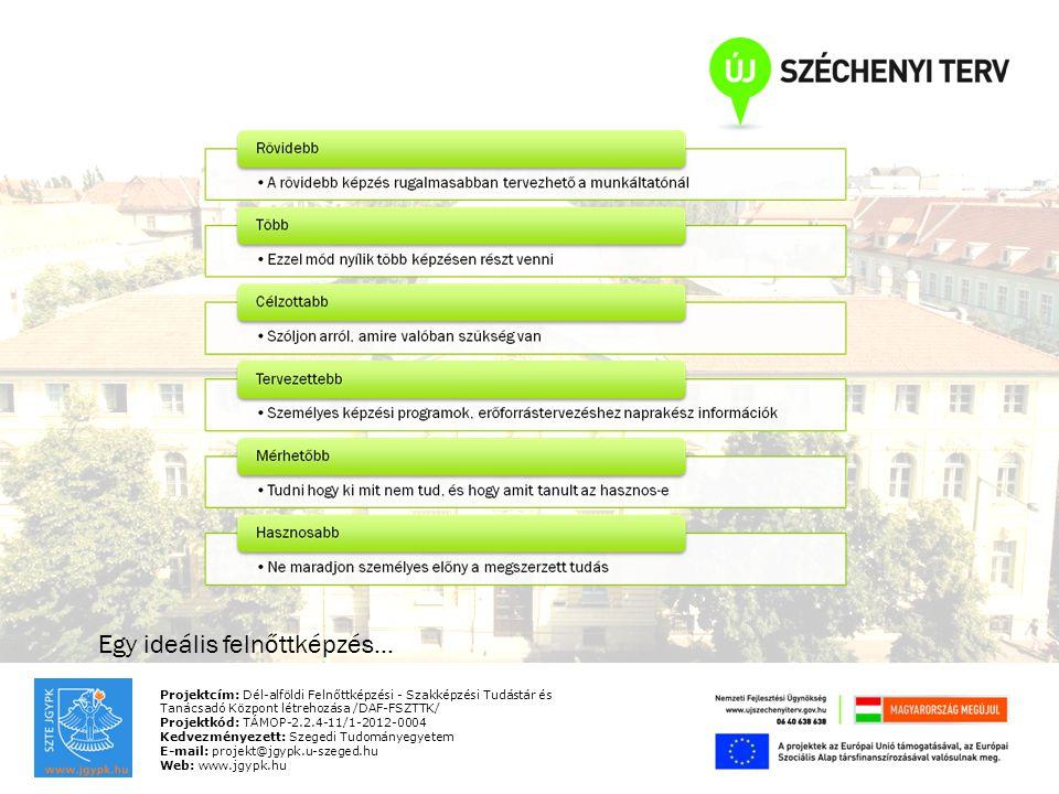 Projektcím: Dél-alföldi Felnőttképzési - Szakképzési Tudástár és Tanácsadó Központ létrehozása /DAF-FSZTTK/ Projektkód: TÁMOP-2.2.4-11/1-2012-0004 Kedvezményezett: Szegedi Tudományegyetem E-mail: projekt@jgypk.u-szeged.hu Web: www.jgypk.hu Egy ideális felnőttképzés…