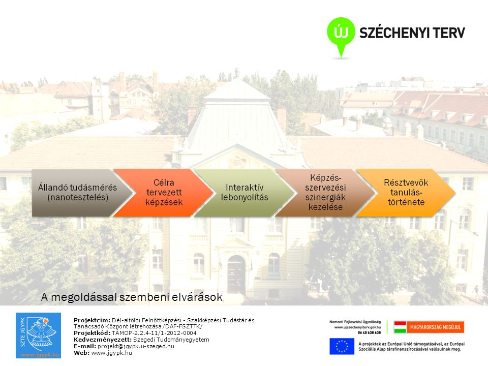 Projektcím: Dél-alföldi Felnőttképzési - Szakképzési Tudástár és Tanácsadó Központ létrehozása /DAF-FSZTTK/ Projektkód: TÁMOP-2.2.4-11/1-2012-0004 Kedvezményezett: Szegedi Tudományegyetem E-mail: projekt@jgypk.u-szeged.hu Web: www.jgypk.hu A megoldással szembeni elvárások