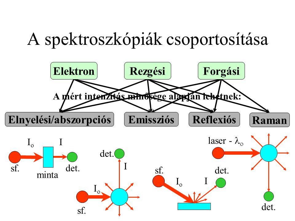 A spektroszkópiák csoportosítása A mért intenzitás minősége alapján lehetnek: Emissziós det. IoIo I sf. Reflexiós det. IoIo I sf. Elnyelési/abszorpció
