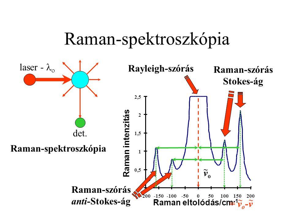Raman-spektroszkópia det. laser -  Raman-spektroszkópia vovo ~ = v o -v ~ Rayleigh-szórás Raman-szórás Stokes-ág Raman-szórás anti-Stokes-ág