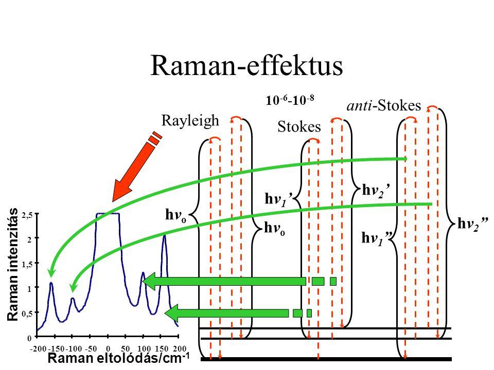 """Raman-effektus hvohvo hvohvo hv1'hv1' hv2'hv2' hv1""""hv1"""" hv2""""hv2"""" Stokes anti-Stokes Rayleigh 10 -6 -10 -8"""