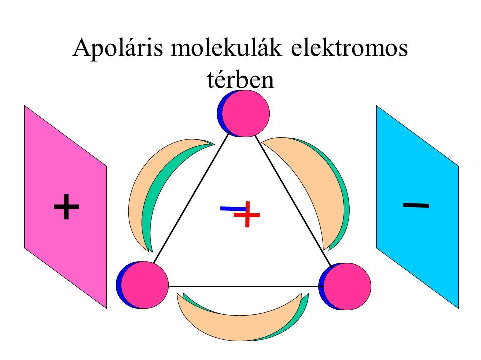 Apoláris molekulák elektromos térben +