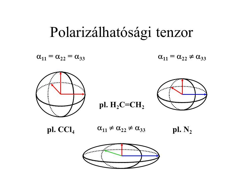 Polarizálhatósági tenzor  11 =  22 =  33  11 =  22   33  11   22   33 pl. CCl 4 pl. N 2 pl. H 2 C=CH 2