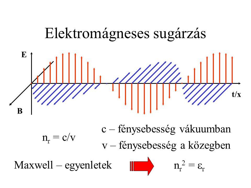 E B t/x Elektromágneses sugárzás n r = c/v c – fénysebesség vákuumban v – fénysebesség a közegben Maxwell – egyenletek n r 2 =  r