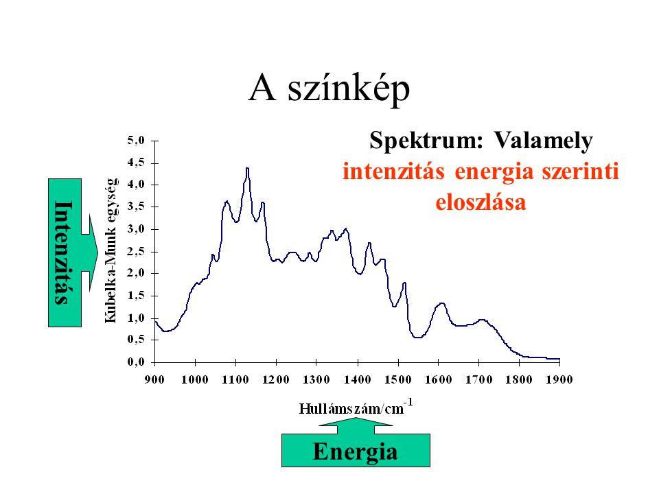 A spektroszkópiák csoportosítása Spektroszkópiák Atomi színképek Molekulaszínképek Forgási Elektron Rezgési A vizsgált részecske minősége szerint lehetnek: A kvantált mozgásforma szerint lehetnek: