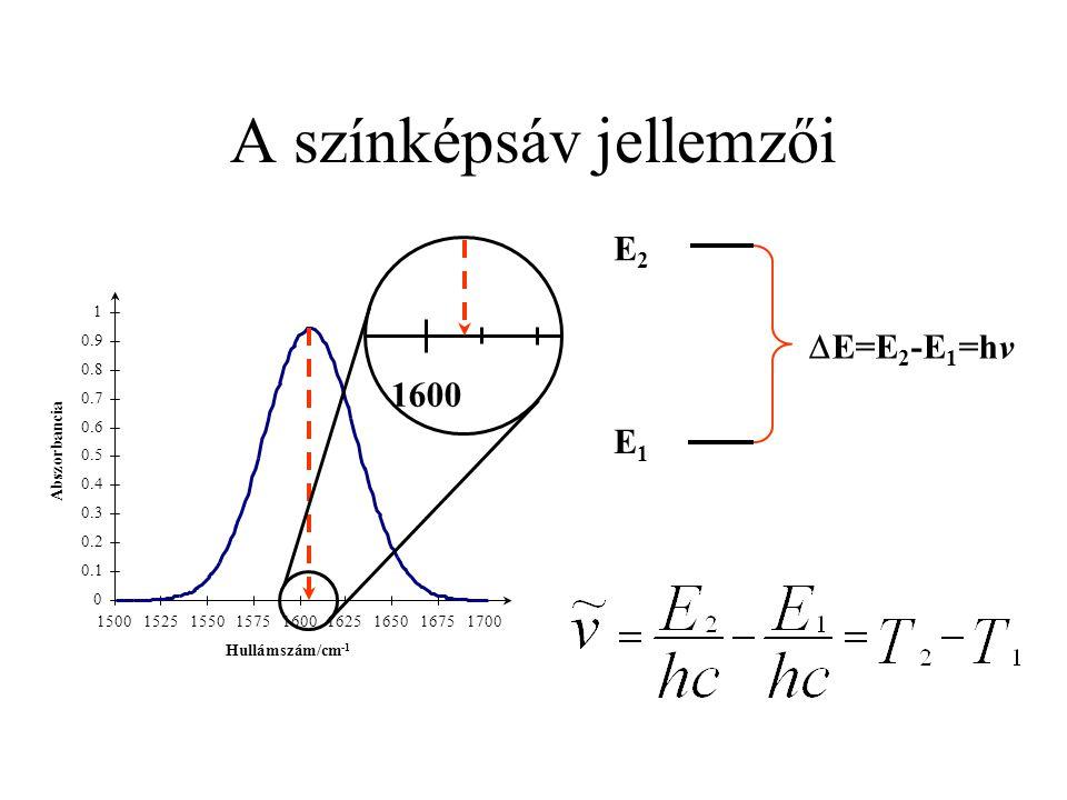 A színképsáv jellemzői 0 0.1 0.2 0.3 0.4 0.5 0.6 0.7 0.8 0.9 1 150015251550157516001625165016751700 Hullámszám/cm -1 1600 Abszorbancia E2E2 E1E1  E=E