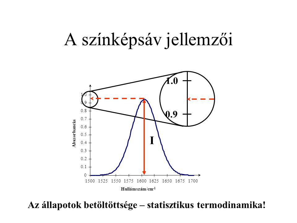 A színképsáv jellemzői 0 0.1 0.2 0.3 0.4 0.5 0.6 0.7 0.8 0.9 1.0 150015251550157516001625165016751700 Hullámszám/cm -1 Abszorbancia 1.0 0.9 I Az állap