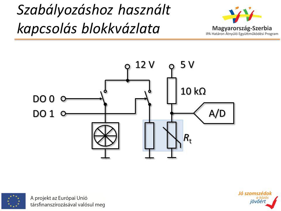 Szabályozáshoz használt kapcsolás blokkvázlata 5 V RtRtRtRt 10 kΩ A/D 12 V DO 0 DO 1