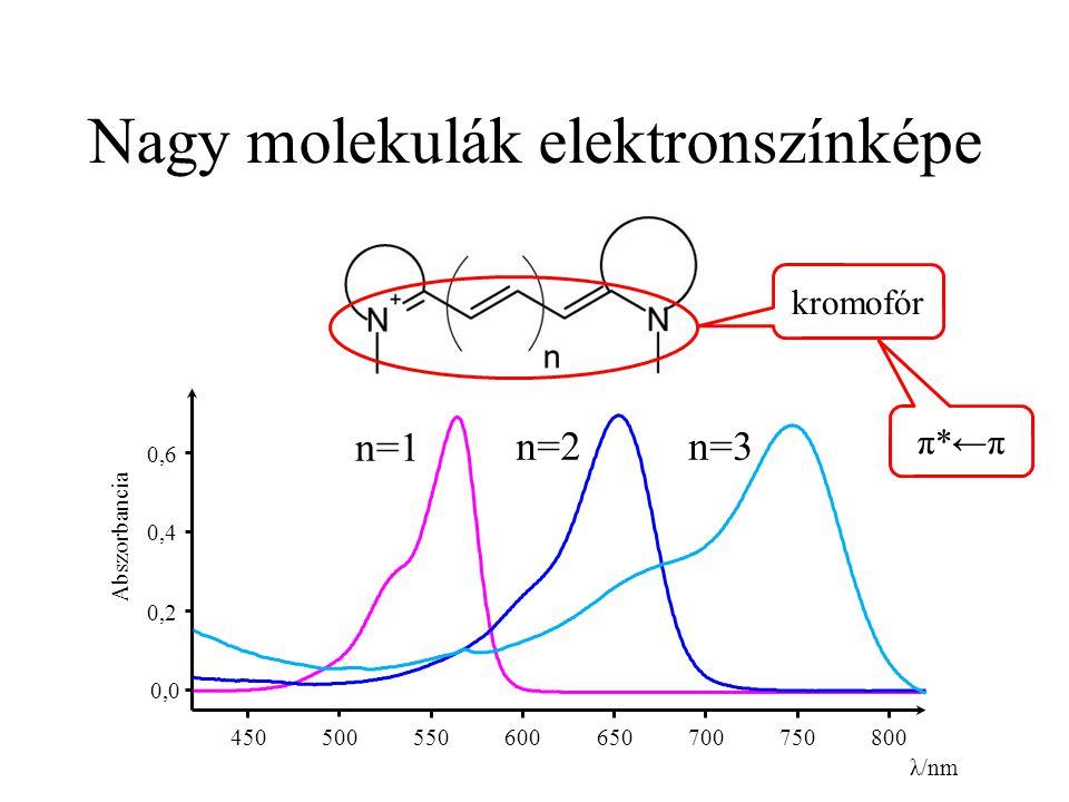 Nagy molekulák elektronszínképe 0,0 0,2 0,4 0,6 450 500 550 600 650 700 750 800 λ/nm Abszorbancia n=1 n=2 n=3 kromofór π*←π