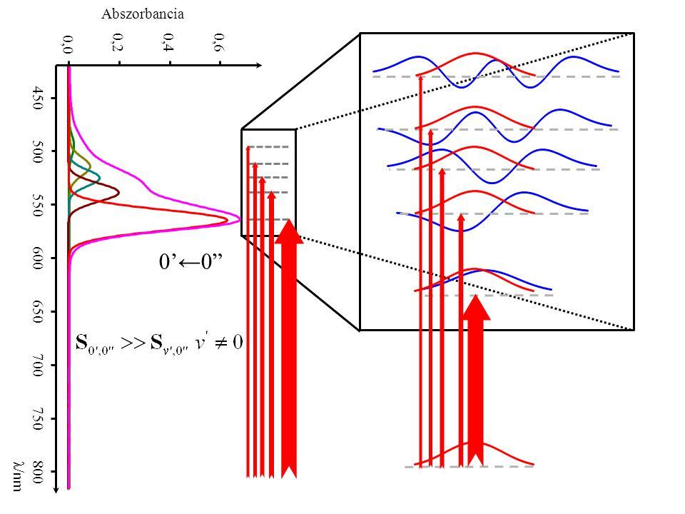 """0,0 0,20,40,6 450 500 550 600 650 700 750 800 λ/nm Abszorbancia 0'←0"""""""