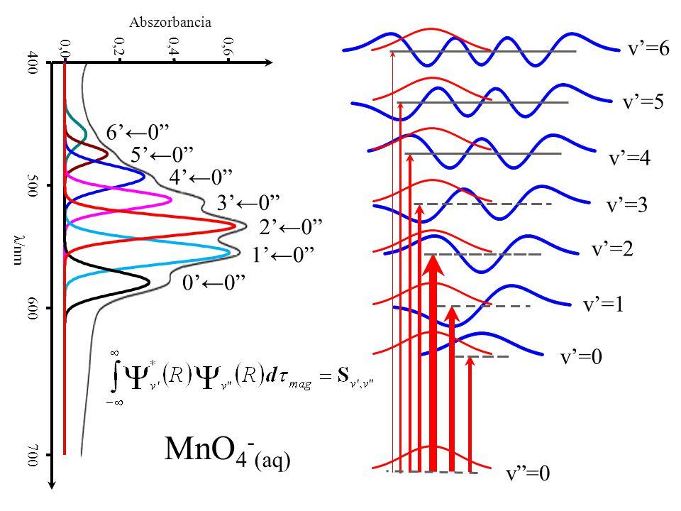 "0,0 0,20,40,6 400 500 600 700 λ/nm Abszorbancia 0'←0"" 1'←0"" 2'←0"" 3'←0"" 4'←0"" 5'←0"" 6'←0"" v""=0 v'=0 v'=1 v'=5 v'=6 v'=4 v'=3 v'=2 MnO 4 - (aq)"
