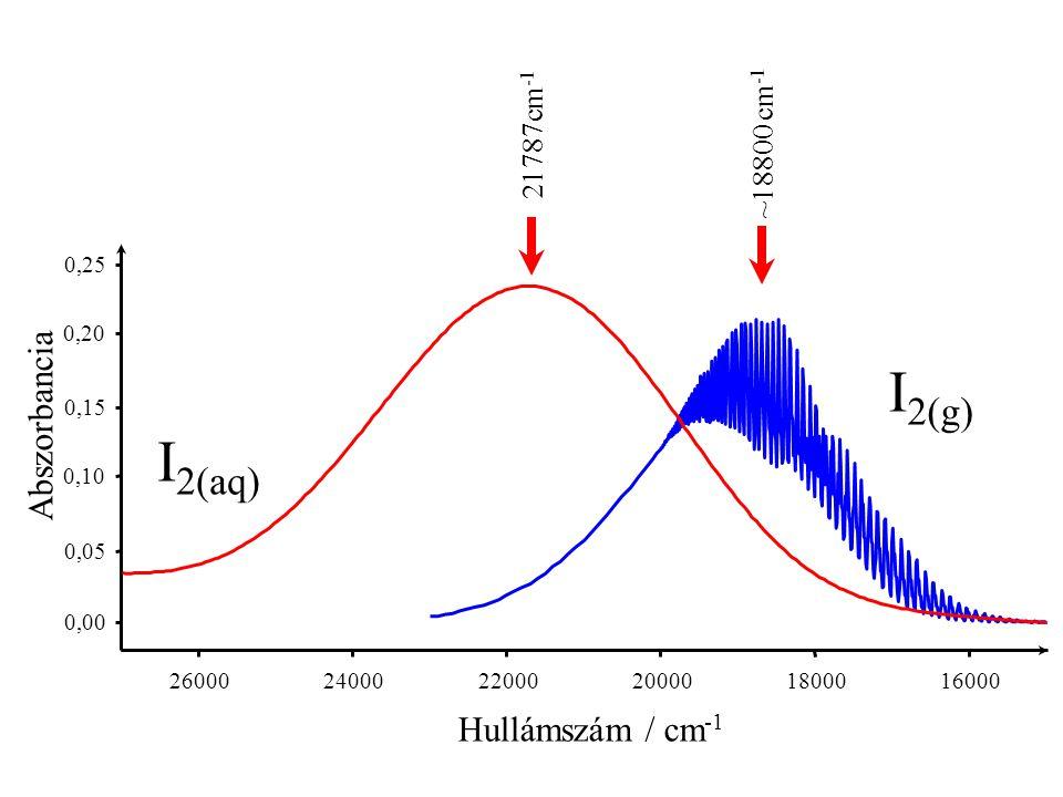 0,00 0,02 0,04 0,06 0,08 0,10 17400 17300 17200 17100 17000 16900 16800 16700 16600 Hullámszám / cm -1 Abszorbancia v'←2 sorozat A v =2 állapotból induló átmenetek