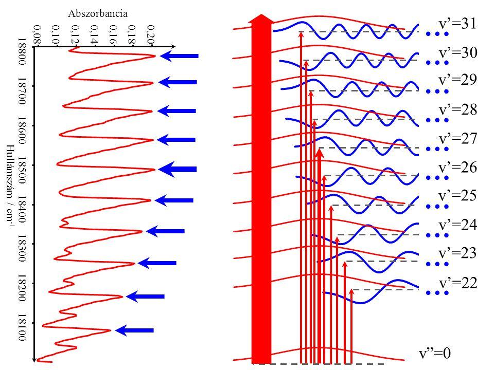 """v""""=0 …………………………………………………… v'=24 v'=25 v'=29 v'=30 v'=28 v'=26 v'=27 v'=31 v'=23 v'=22 18800 18700 18600 18500 18400 18300 18200 18100 0,08 0,10 0,120,"""
