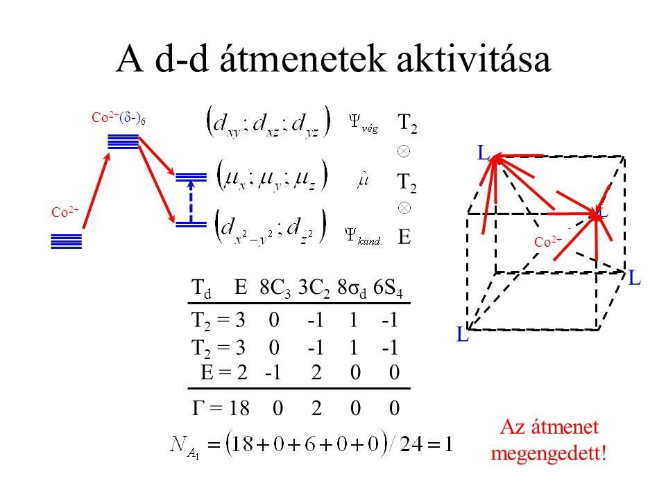 A d-d átmenetek aktivitása Co 2+ T2T2 E T2T2 E = 2 -1 2 0 0 T 2 = 3 0 -1 1 -1 Γ = 18 0 2 0 0 Az átmenet megengedett! Co 2+ (δ-) 6 T d E 8C 3 3C 2 8σ d