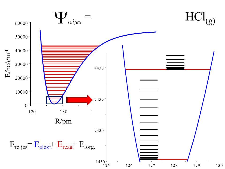 Átmenetek elektronállapotok között R/pm E/hc/cm -1 1.