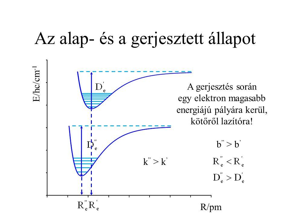 Fluoreszcencia színképek R/pm E/hc/cm -1 0,0 0,2 0,4 0,6 400 500 600 700 λ/nm Abszorbancia Kisebb molekulák esetén a legintenzívebb átmenet alacsonyabb energiánál található.