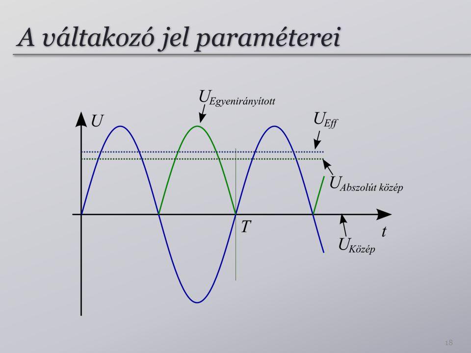 A váltakozó jel paraméterei 18