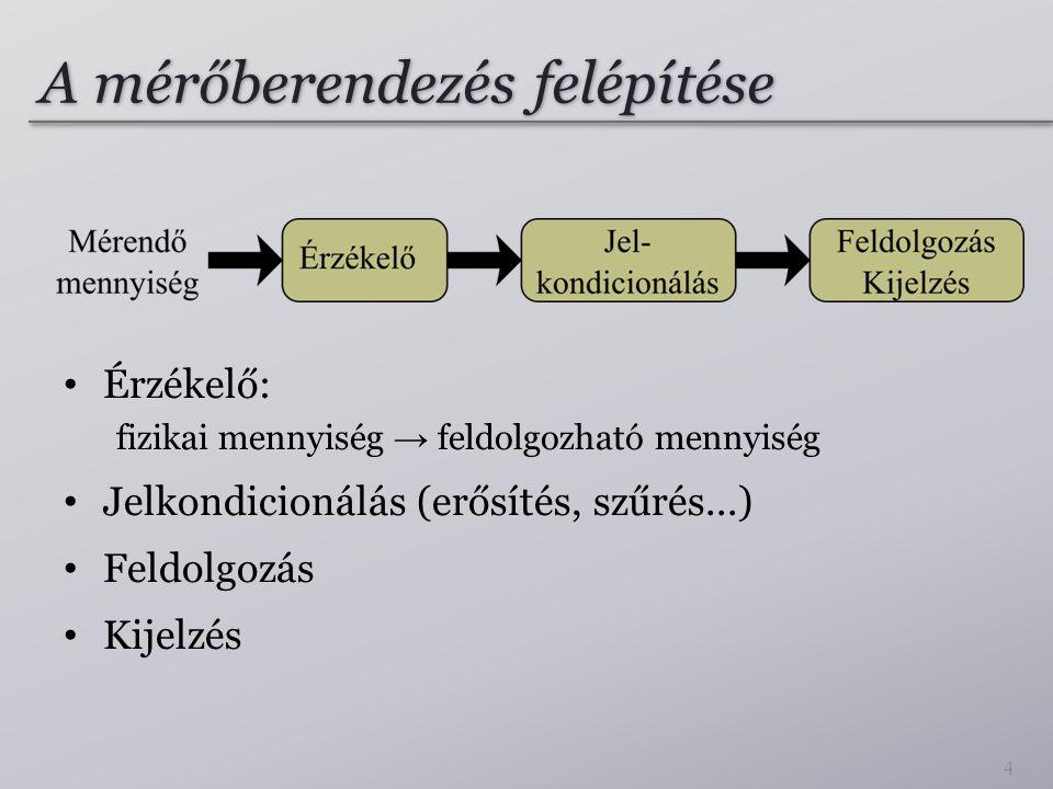 Tulajdonságok I.Architektúra pl. SAR, ΣΔ, kettős integrálás Felbontás pl.