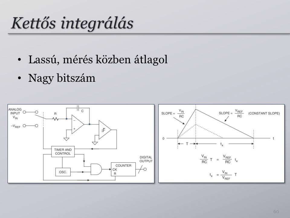 Kettős integrálás Lassú, mérés közben átlagol Nagy bitszám 60