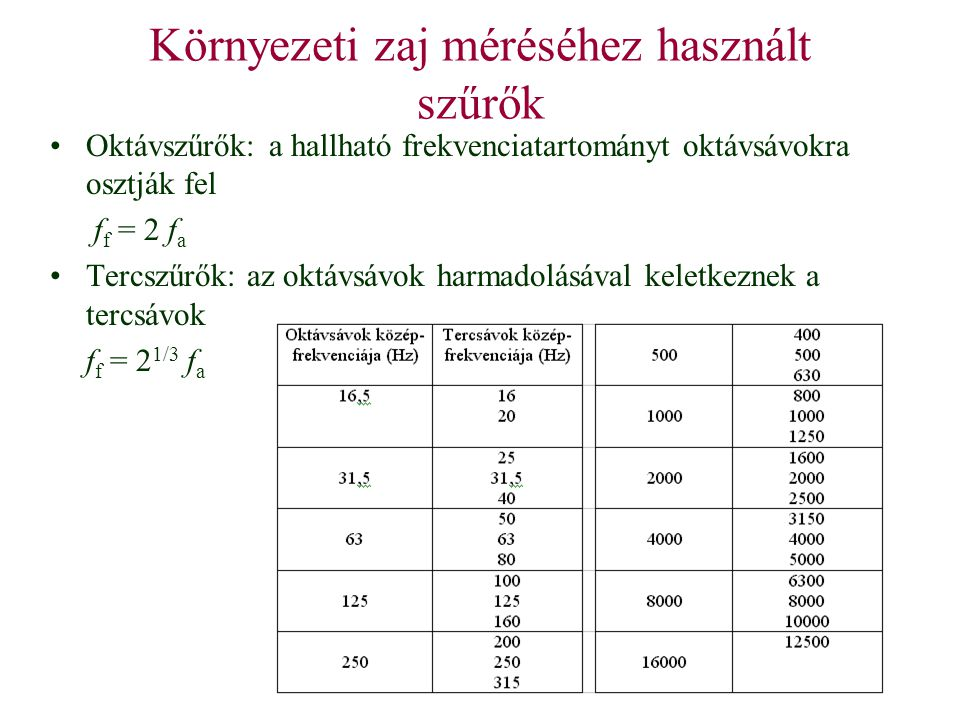 Környezeti zaj méréséhez használt szűrők Oktávszűrők:a hallható frekvenciatartományt oktávsávokra osztják fel f f = 2 f a Tercszűrők: az oktávsávok ha