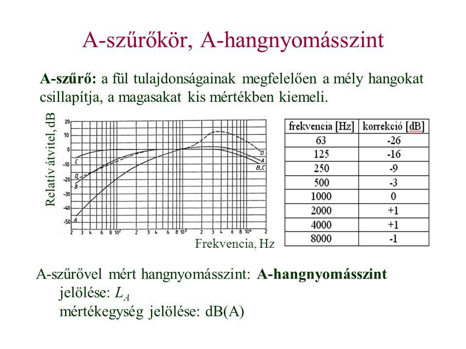 A-szűrőkör, A-hangnyomásszint A-szűrő: a fül tulajdonságainak megfelelően a mély hangokat csillapítja, a magasakat kis mértékben kiemeli. A-szűrővel m