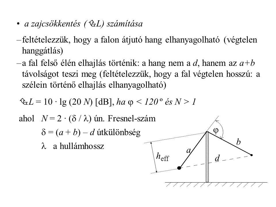 a zajcsökkentés (  L) számítása a b d  h eff  L = 10 · lg (20 N) [dB], ha  1 ahol N = 2 · (  / ) ún. Fresnel-szám  = (a + b) – d útkülönbség a h