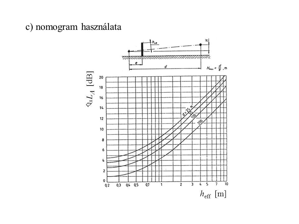 c) nomogram használata h eff [m]  L A [dB]