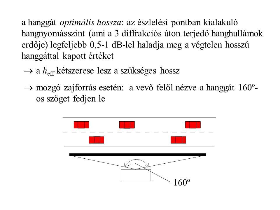 a hanggát optimális hossza: az észlelési pontban kialakuló hangnyomásszint (ami a 3 diffrakciós úton terjedő hanghullámok erdője) legfeljebb 0,5-1 dB-