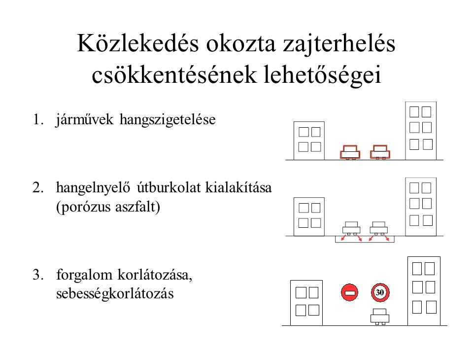 Közlekedés okozta zajterhelés csökkentésének lehetőségei 1.járművek hangszigetelése 2.hangelnyelő útburkolat kialakítása (porózus aszfalt) 3.forgalom